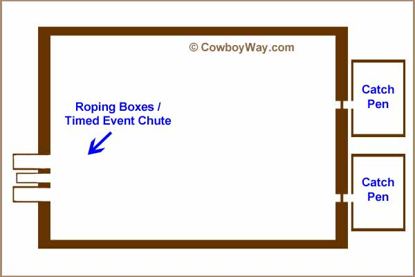 A diagram of a rodeo arena showing the catch pens