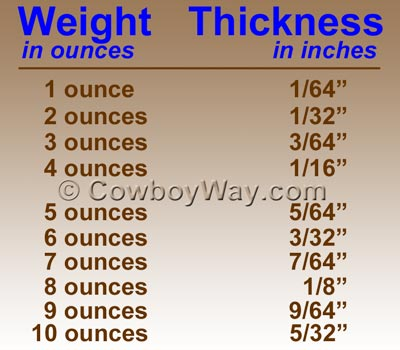 Chart for determining knife sheath thickness